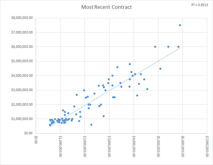 Expected vs. Actual Salary