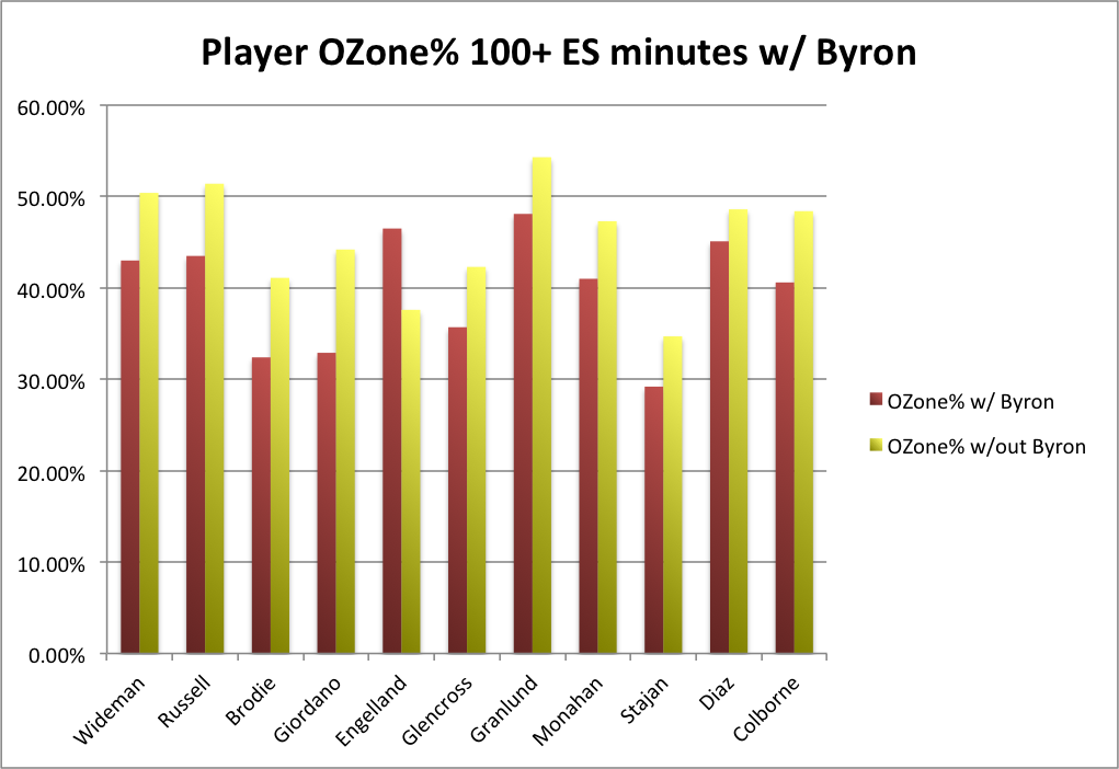 byron 2014-15 wowy ozone