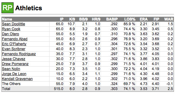 Fangraphs RP 2015 projection