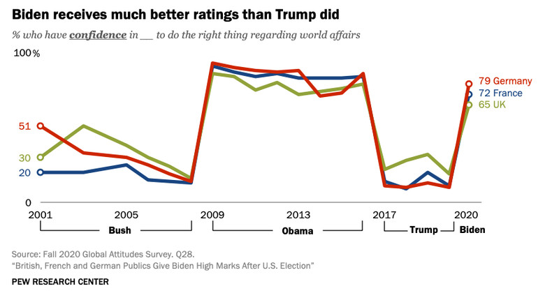 A chart with three lines showing Biden's confidence rating among Germany, France, and the UK.