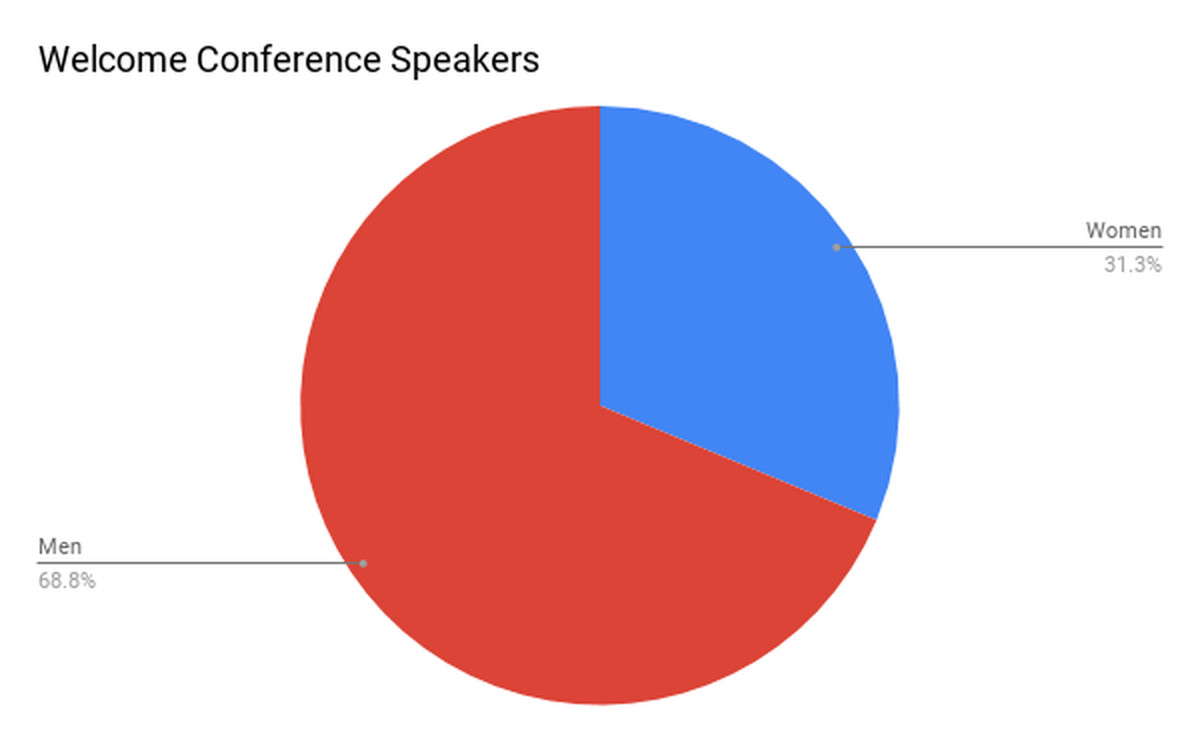 28 pie charts that show female representation in food eater speakers and panelists welcome conference nvjuhfo Gallery