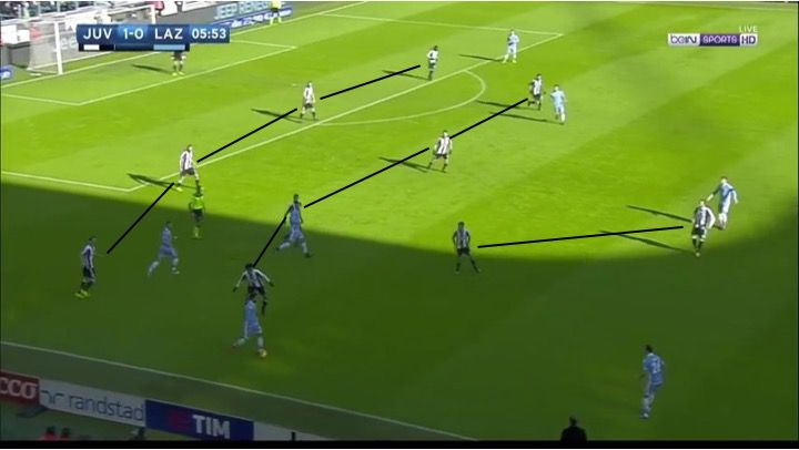 Image result for juventus defensive shape 442