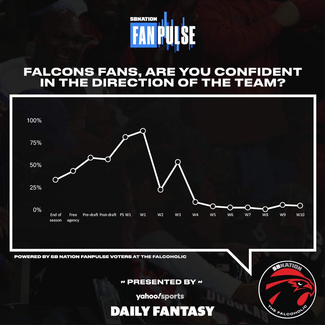FanPulse Falcons Week 10