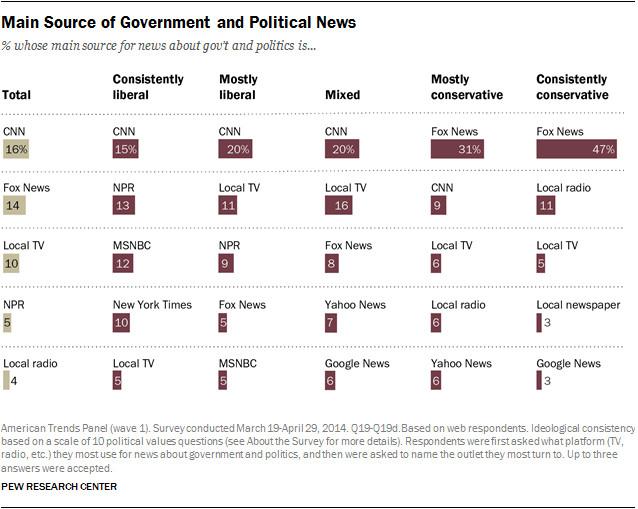 media polarization