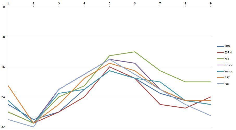 2016 Los Angeles Rams Power Rankings - Week 9