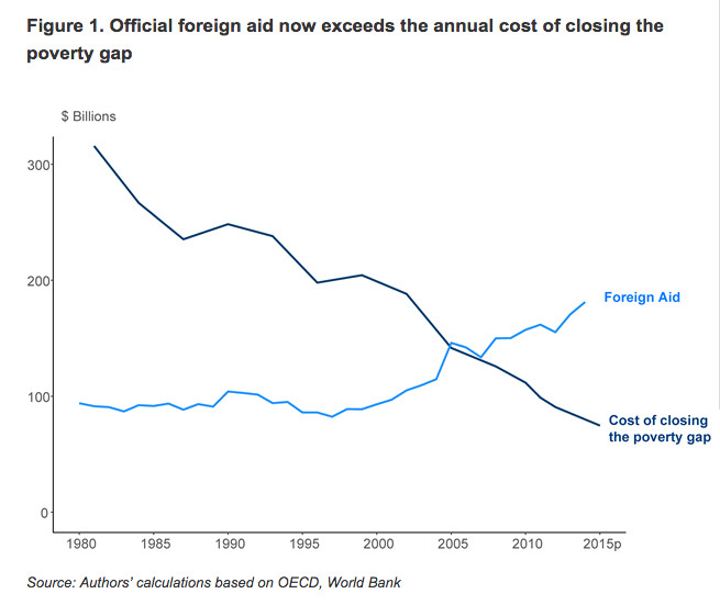The cost of closing the poverty gap is now smaller than annual spending on foreign aid
