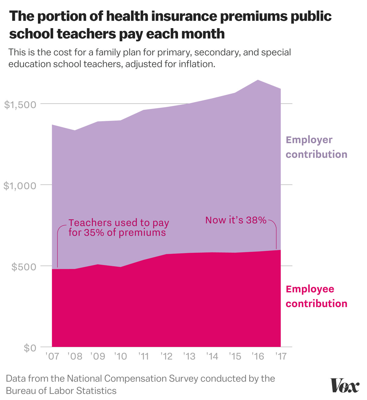 Teacher pay is falling  Their health insurance costs are