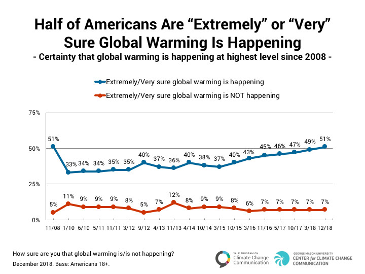 Beliefs in climate change have risen and fallen in the United States over the past decade.