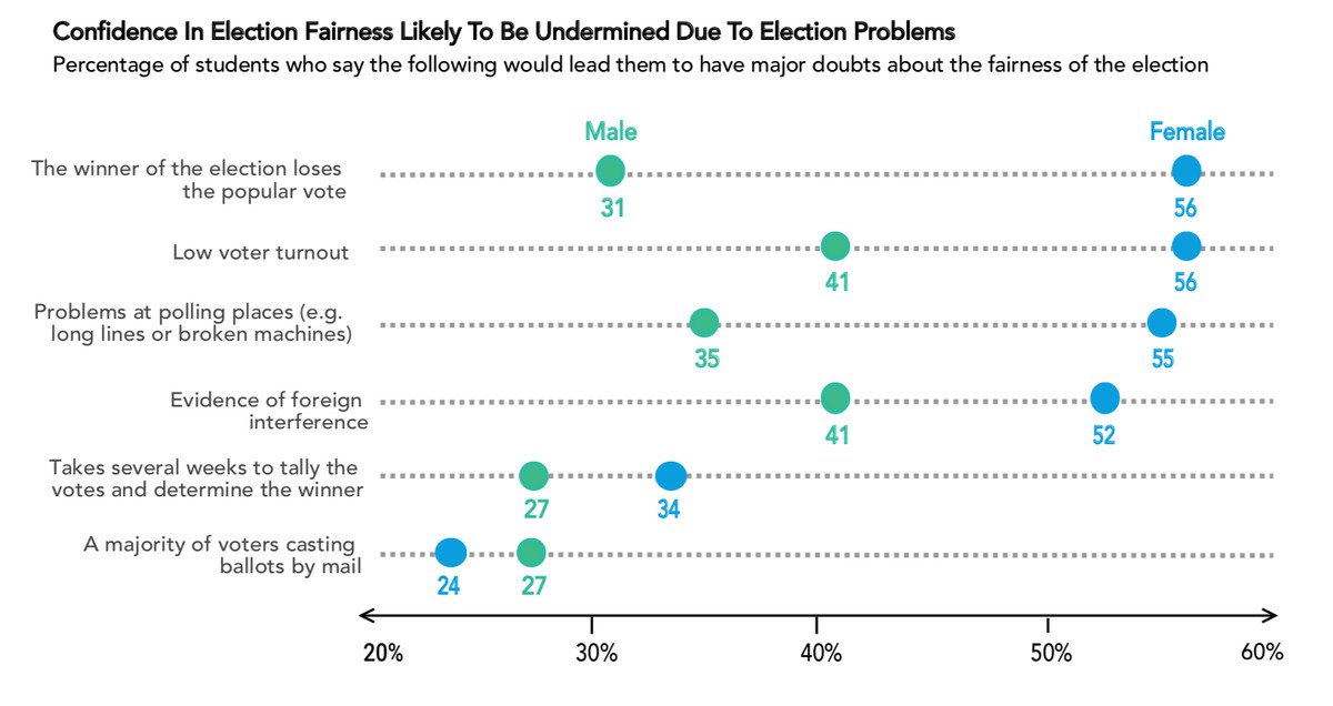A graph showing differences between male and female college students' opinions over to what extent certain election problems would undermine their confidence in the election. Half of all students surveyed said it's at least somewhat likely that the presidential election will be conducted in a manner that is fair and transparent.