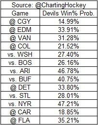Devils Game Probabilities for the Remainder of the Season by Sean Tierney's Model