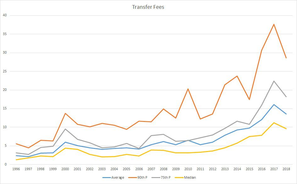 Premier League Transfer Inflation - The Short Fuse