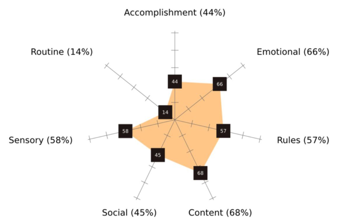 Piwag gamer psychographic profile for Colin Campbell