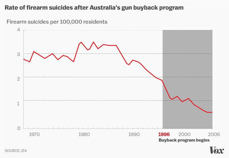 12 Programs That Limit Access To Guns Have Decreased Suicides