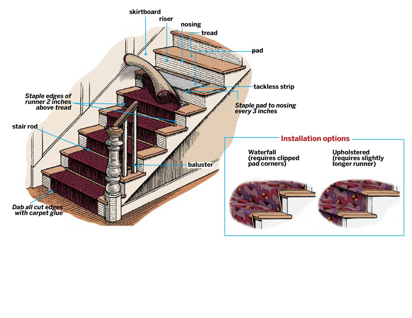 Stair Runner Carpet Learn How To Install One In 6 Steps This Old House