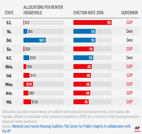 Politics played a role in past rental assistance distribution in some states.