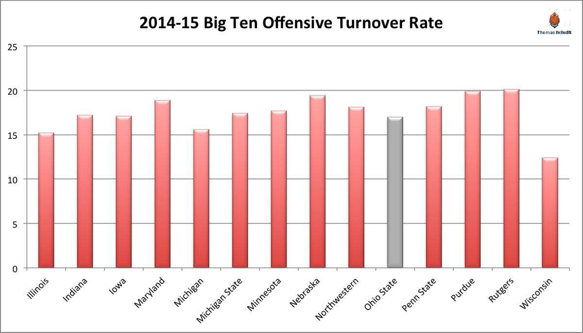 1415 turnover ohio state offense