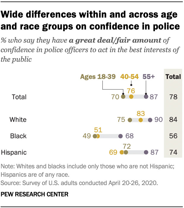 An April 2020 Pew Research Center survey finds that confidence in police among black Americans was 56 percent, compared to 78 percent among white Americans.