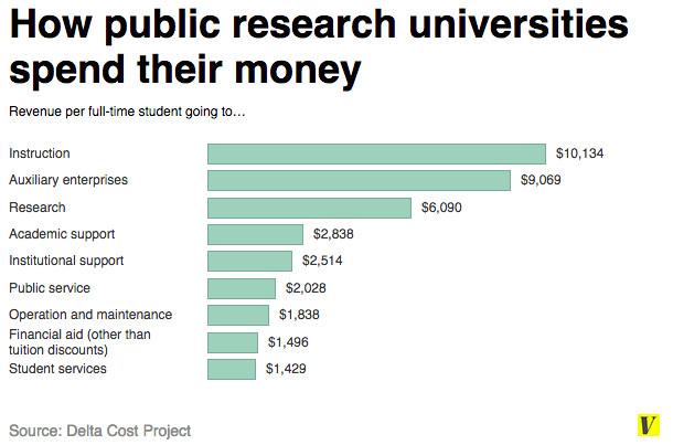 public research universities delta cost