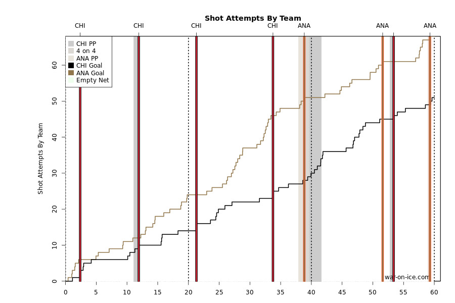 ANA vs CHI Shot Attempts 5-30-15