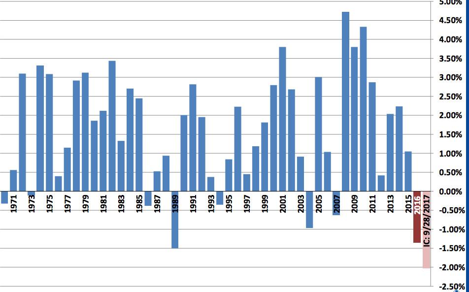 Aurora Public Schools enrollment trends.
