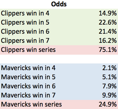 Clippers Odds