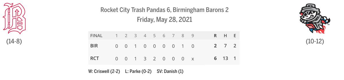 Barons/Trash Pandas linescore