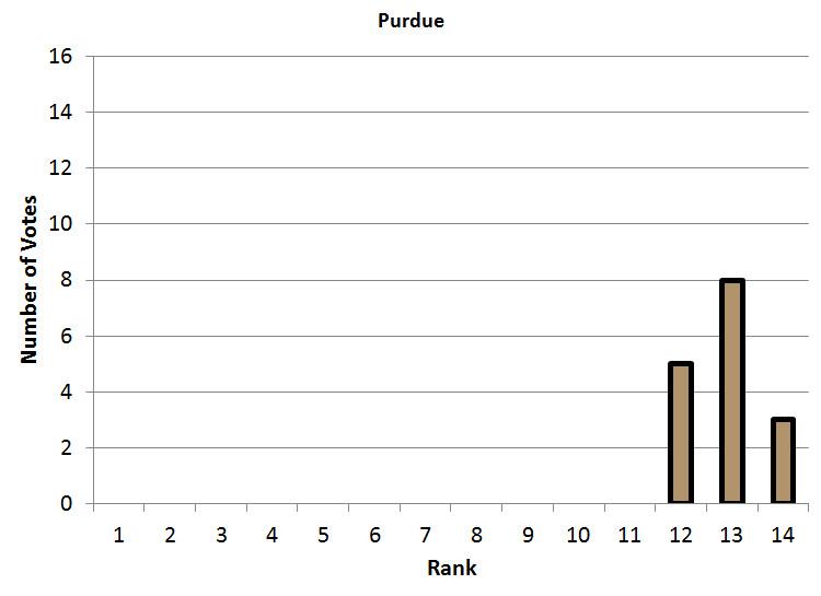 Purdue Power Poll