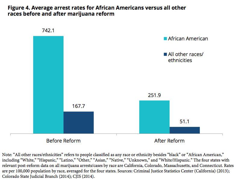 marijuana arrests and race