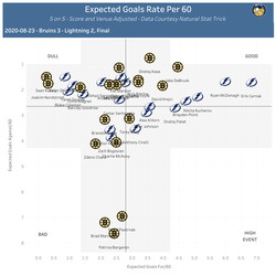On-Ice Expected Goal Rate per 60, 5 on 5