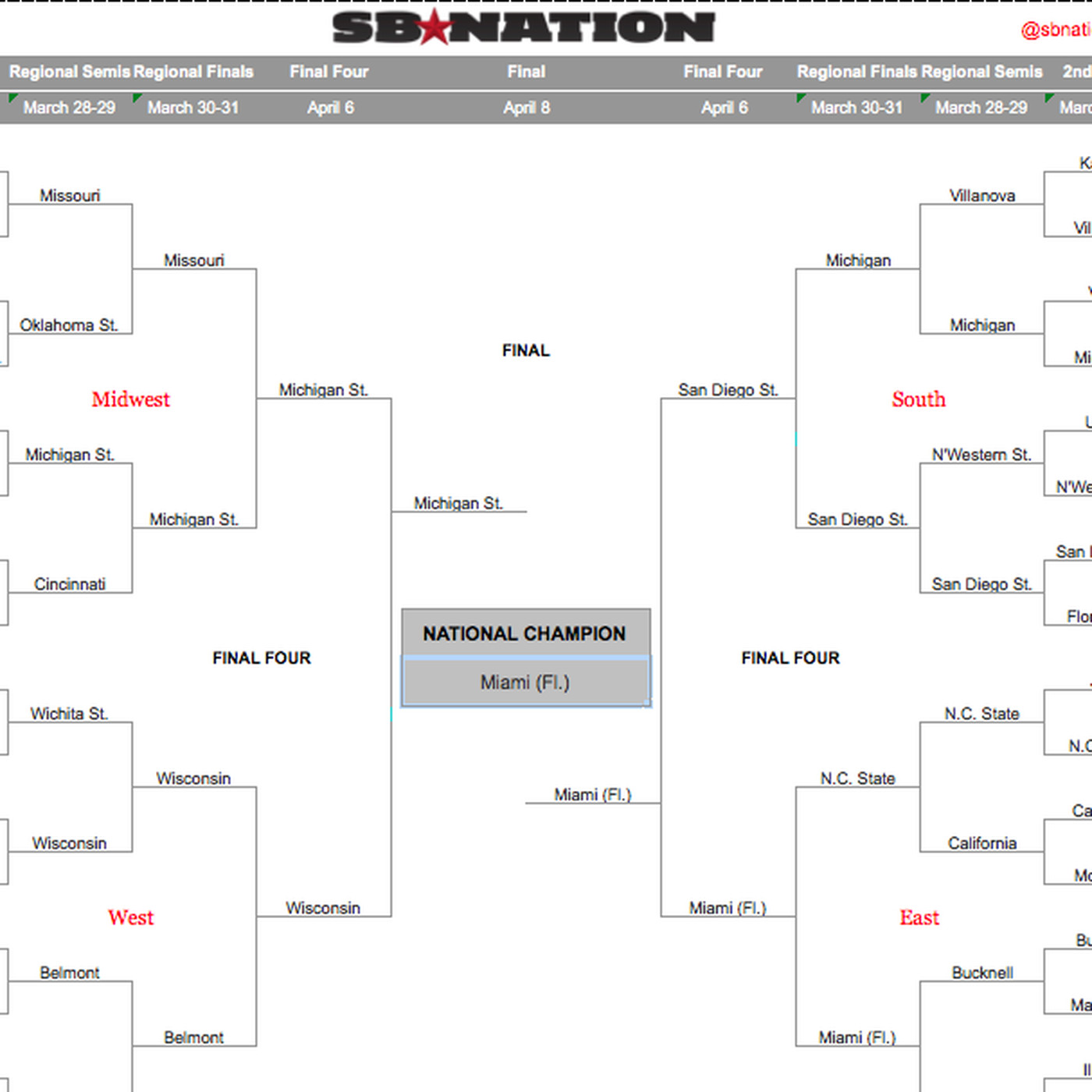 2013 Ncaa Bracket Picks Predictions Based On Mascot Fights