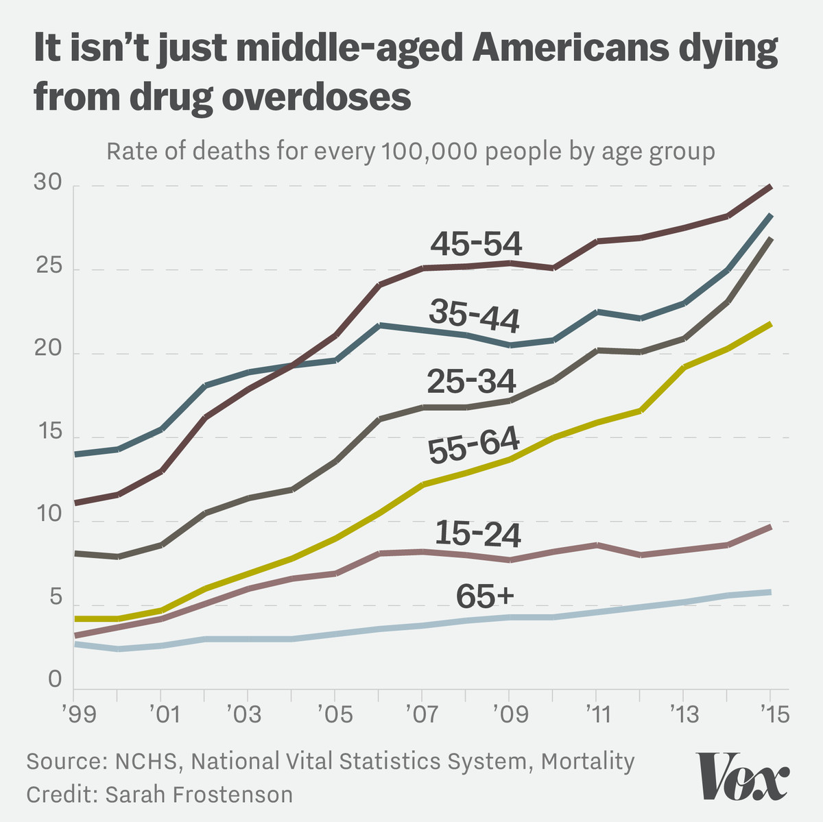 Chart showing that it isn't just middle-aged Americans dying from drug overdoses. It's both older and younger Americans, too.
