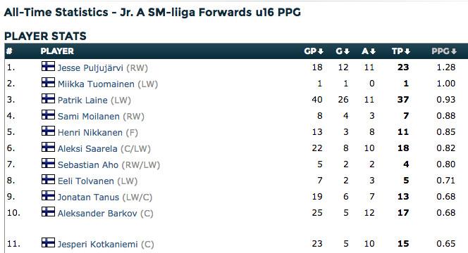 Jesperi Kotkaniemi played well in Finnish juniors