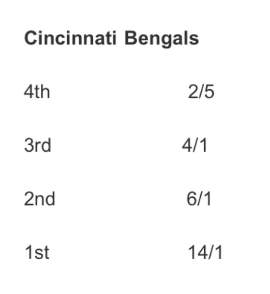 Las Vegas odds show a significant shake up in the AFC North