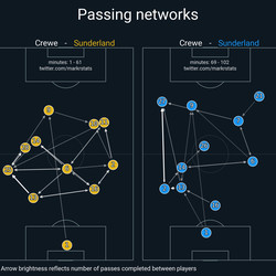 The wide positions of Jones and Diamond helped to open up the pitch for Sunderland to attack