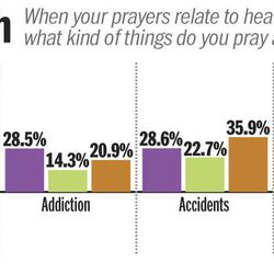 When praying for healing works — and when it doesn't
