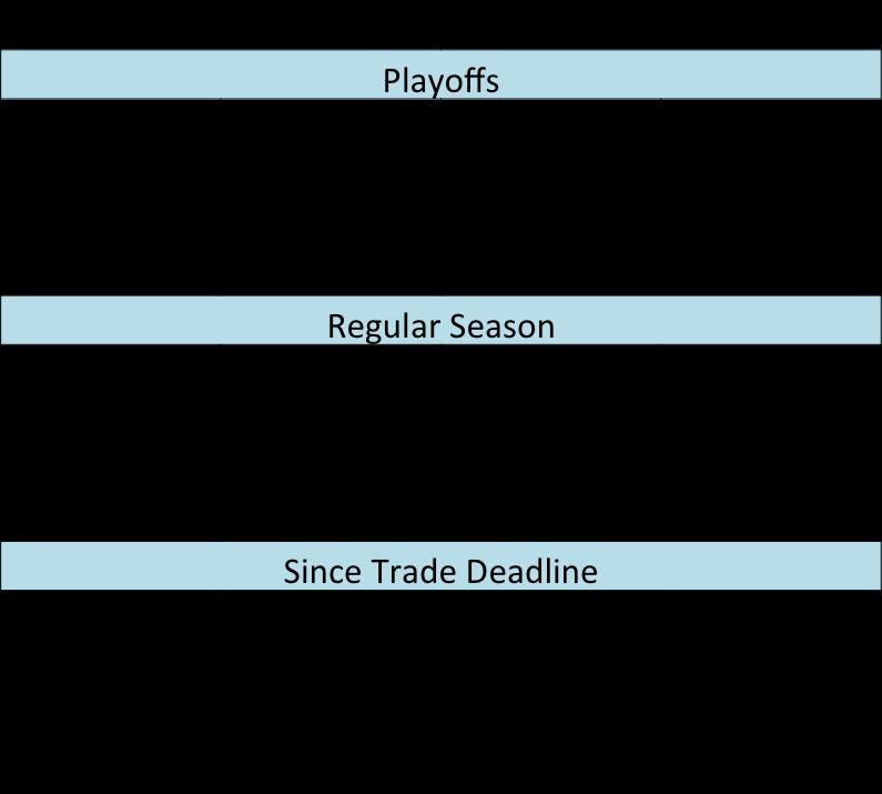 San Jose Sharks defense against Las Vegas Golden Knights offense 2018 NHL stanley cup playoffs