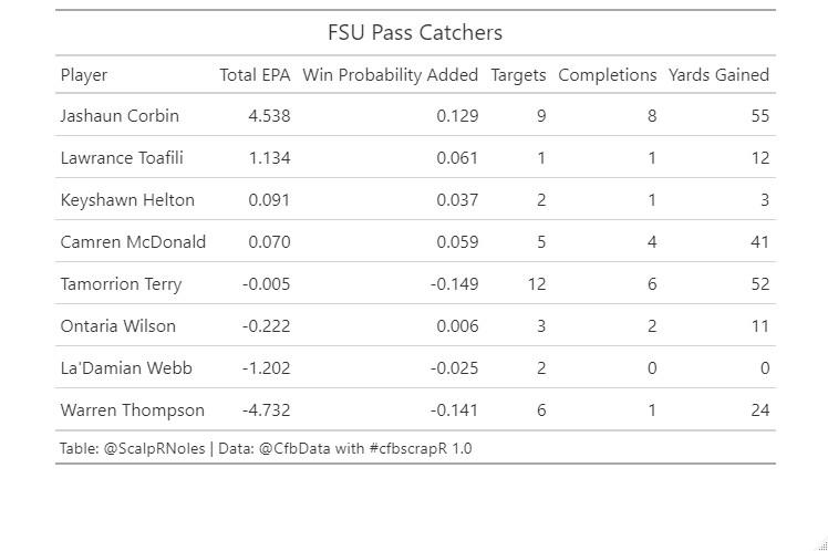 FSU Receiving | Data: @CFB_Data via @cfbscrapR | Figure: Jason DeLoach (@ScalpRNoles)