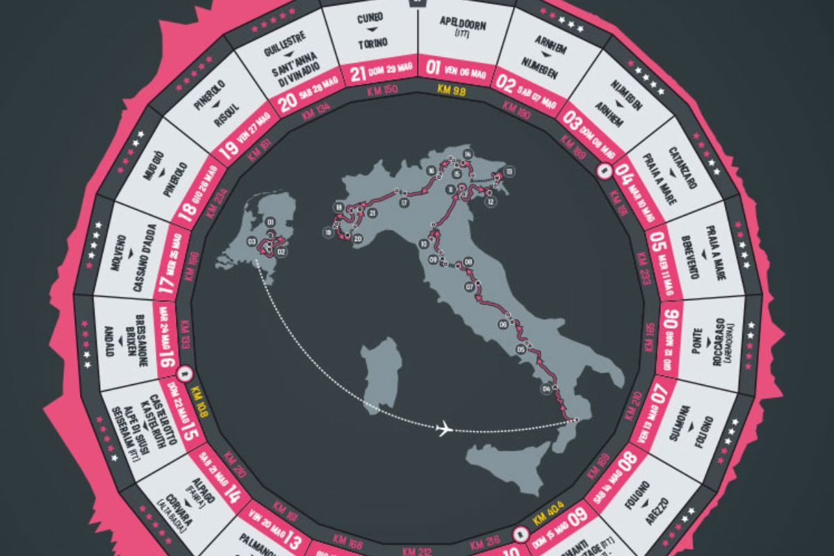 That wheel that the Giro tends to favour.