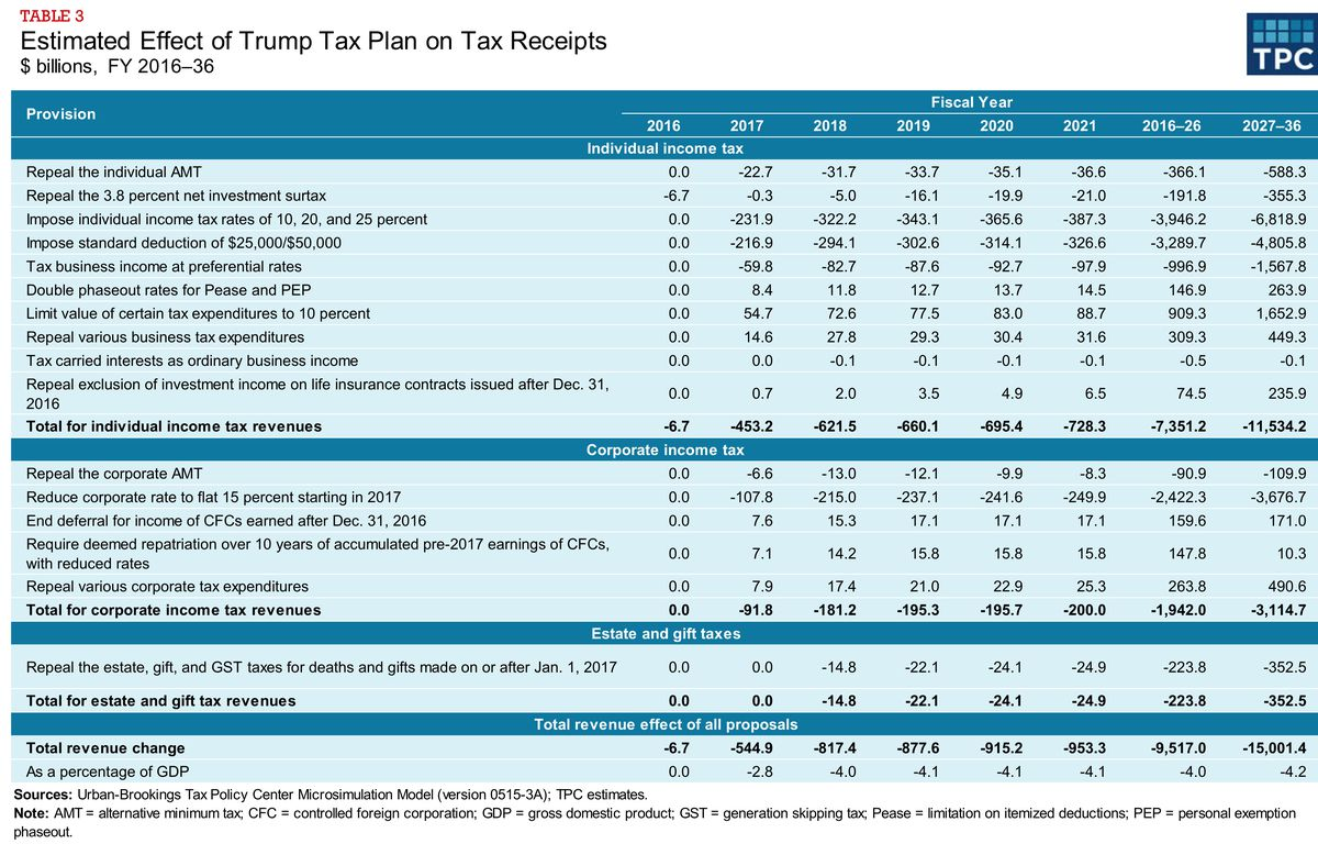Tax Policy Center estimates of the cost of Trump's tax plan