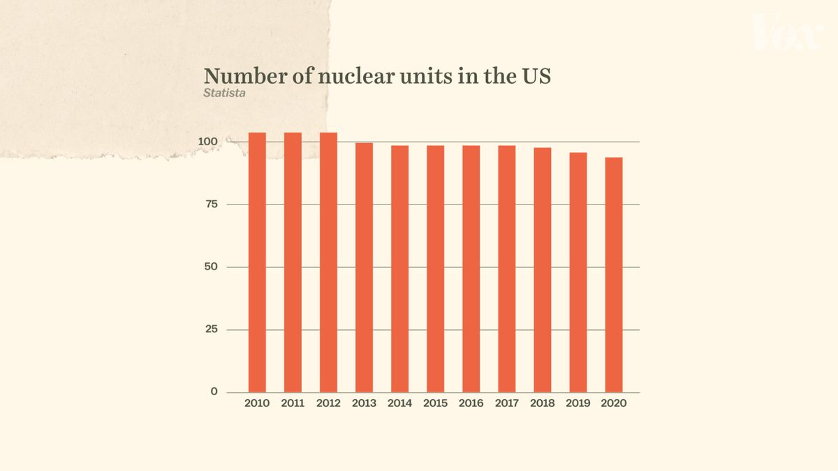 Bar graph showing number of nuclear units in the US from 2010 to 2020.
