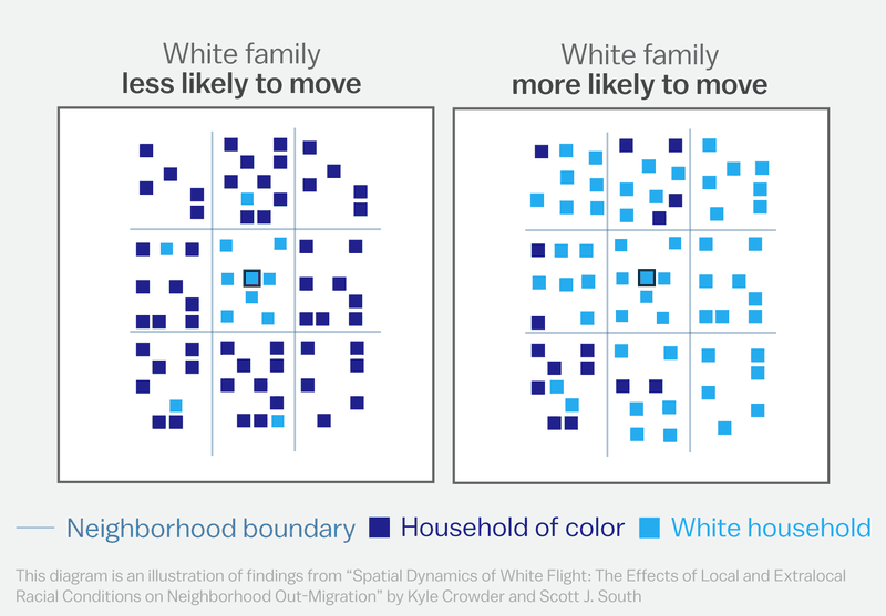 19 White America is quietly self-segregating