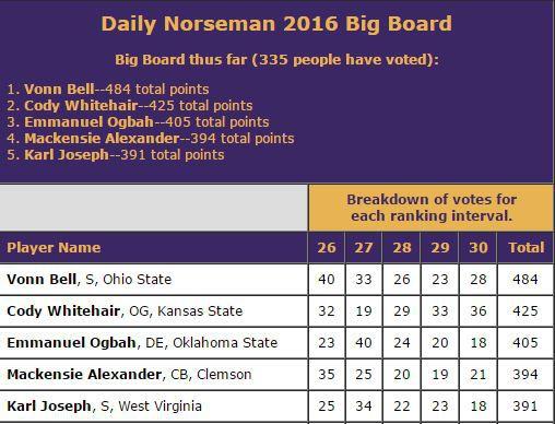 DN Big Board Spots 26-30