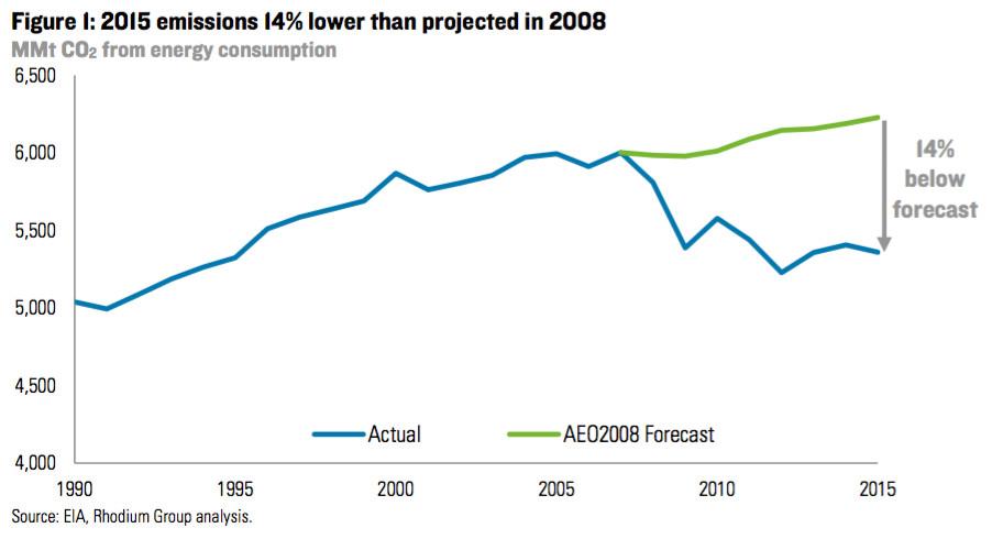 us emission, 1990-2015