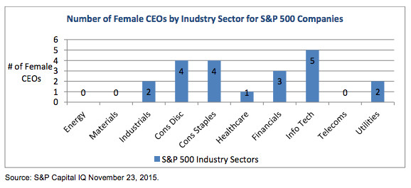 The CEO gender gap, in 3 depressing charts - Vox