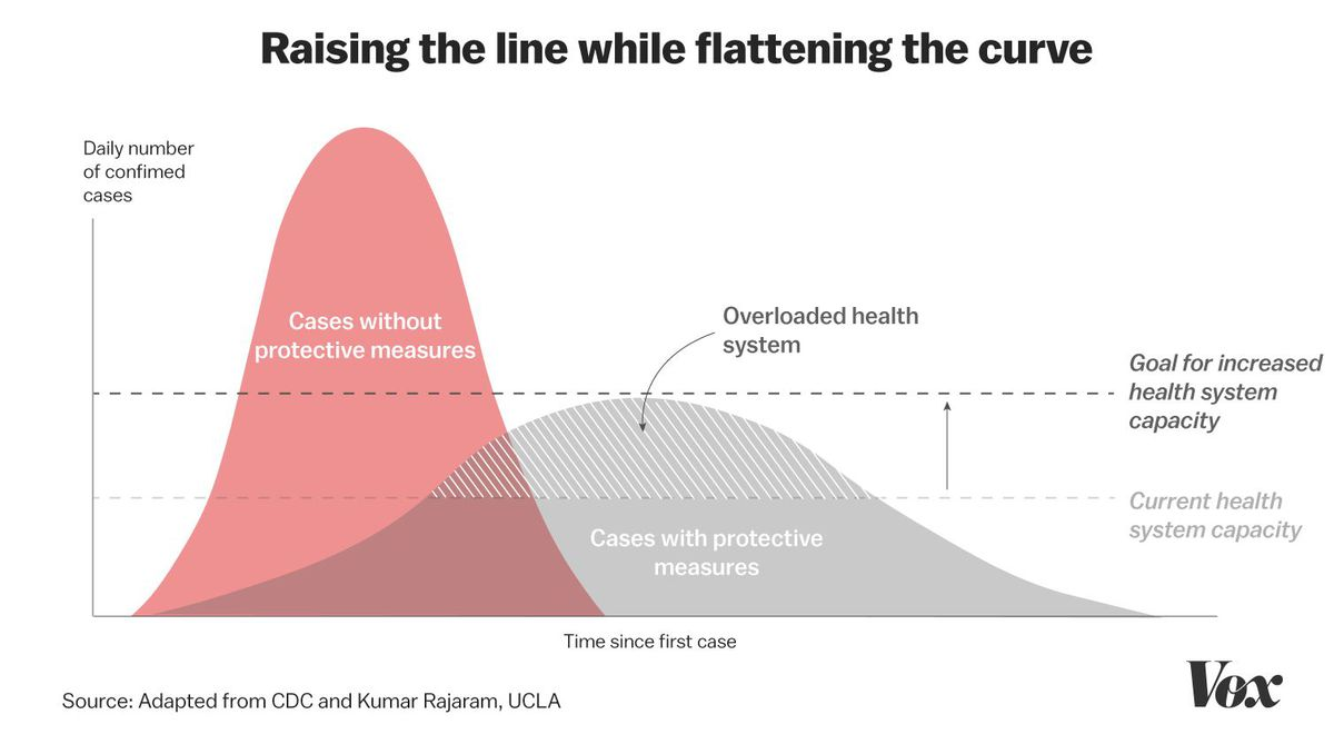 Flattening the curve isn't good enough