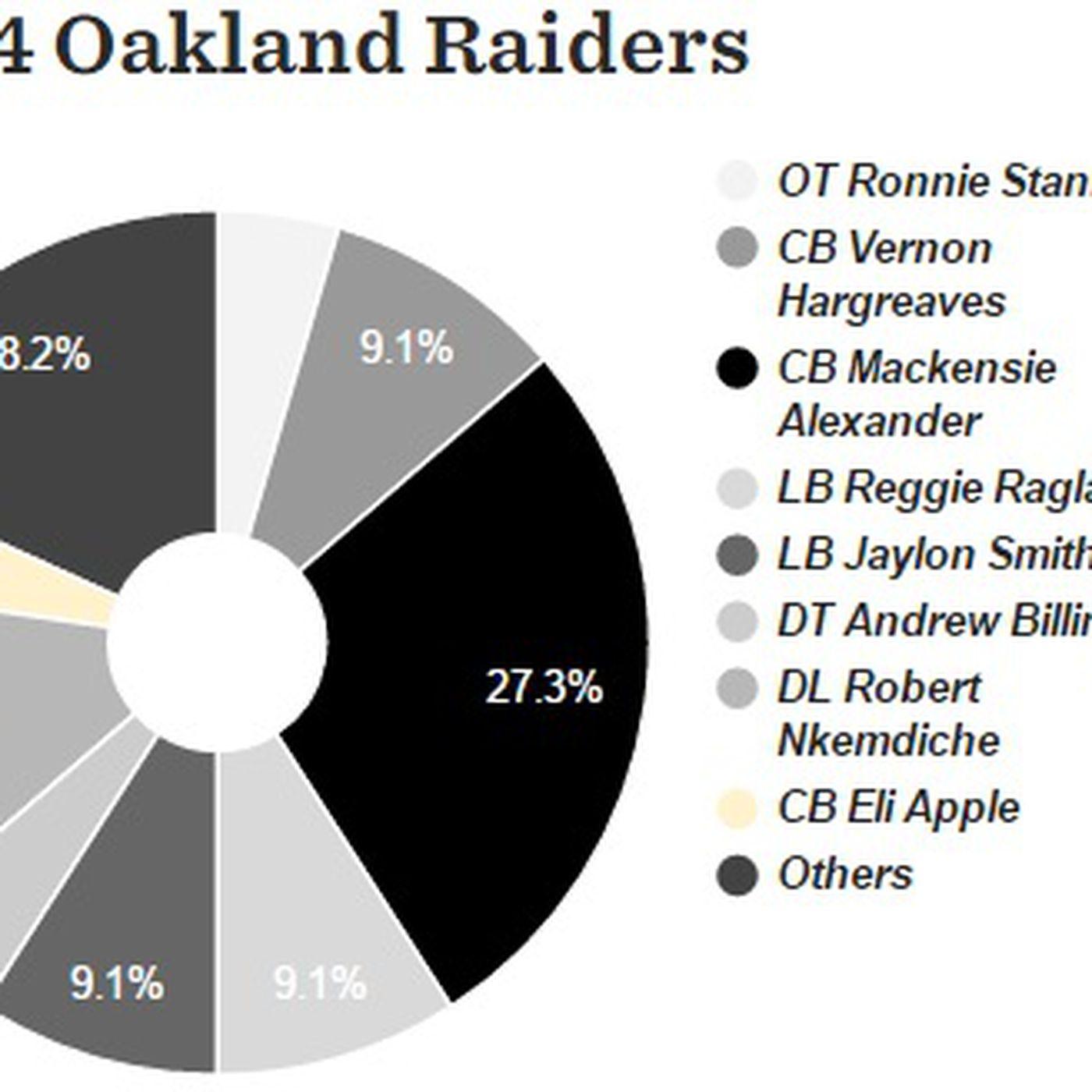 2016 nfl mock draft database pie charts who do experts have raiders 2016 nfl mock draft database pie charts who do experts have raiders taking silver and black pride geenschuldenfo Gallery