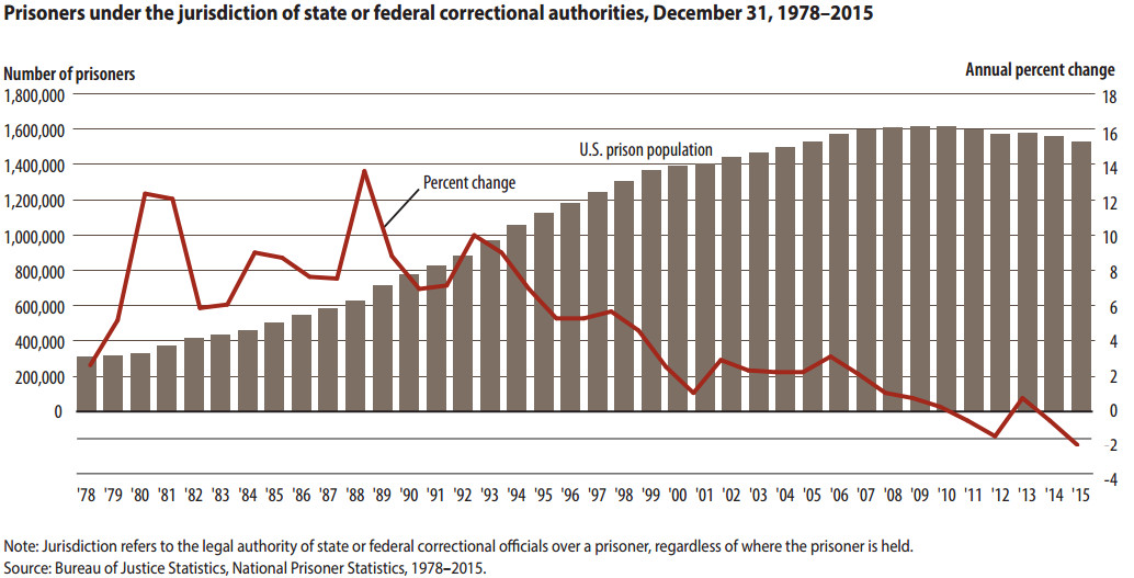 A chart showing the US prison population.
