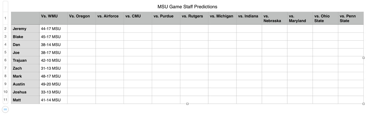 Every week we will observe our Staff's game predictions and see who was very accurate... and who needs to hit the showers.