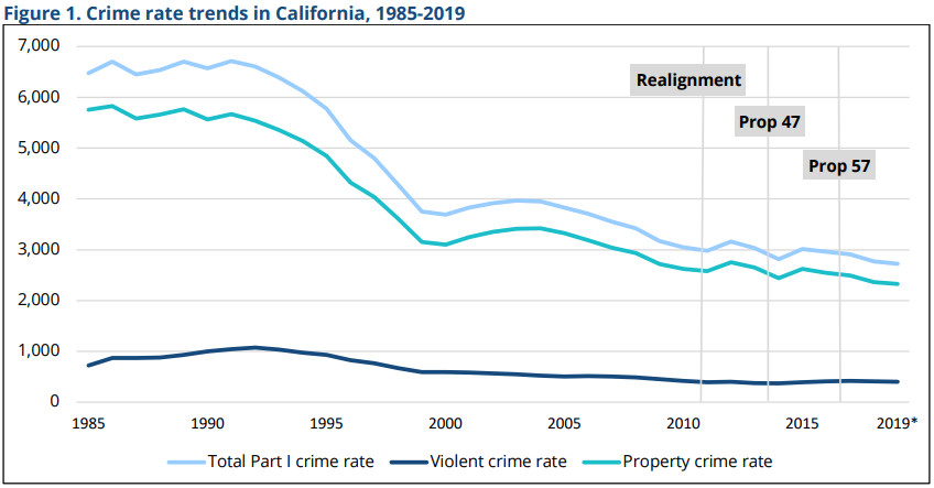 A chart showing California's falling crime trends.