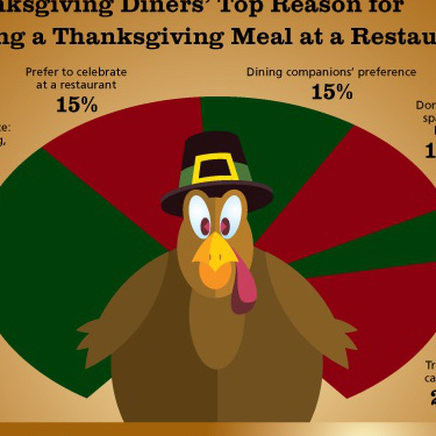 14 Million People To Eat Thanksgiving At Restaurants Eater